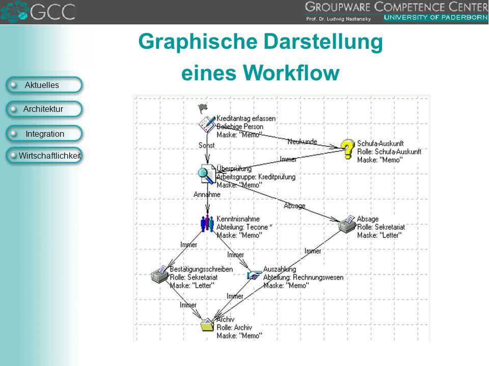 Aktuelles Architektur Integration Wirtschaftlichkeit Graphische Darstellung eines Workflow