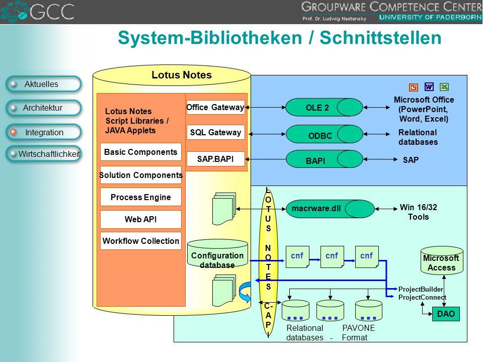 Aktuelles Architektur Integration Wirtschaftlichkeit System-Bibliotheken / Schnittstellen L O T U S N O T E S C- A P I Configuration database cnf... P