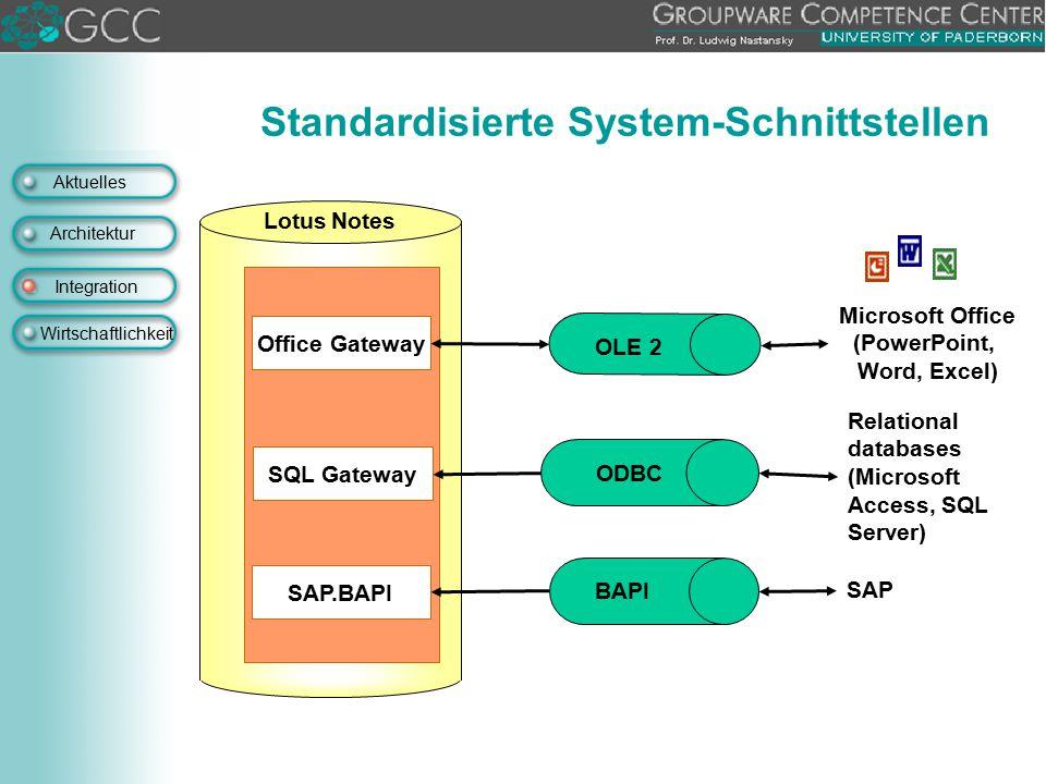 Aktuelles Architektur Integration Wirtschaftlichkeit Office Gateway SAP.BAPI SAP Microsoft Office (PowerPoint, Word, Excel) BAPI OLE 2 Lotus Notes SQL