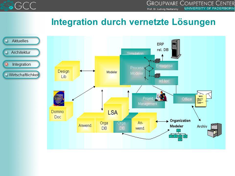 Aktuelles Architektur Integration Wirtschaftlichkeit Integration durch vernetzte Lösungen