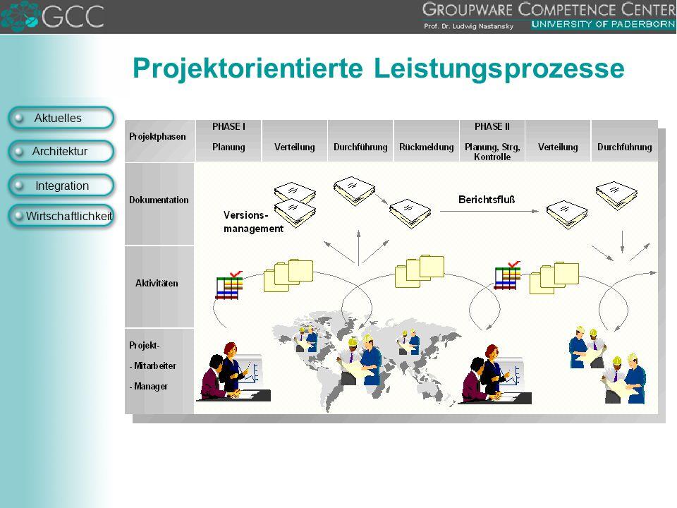 Aktuelles Architektur Integration Wirtschaftlichkeit Projektorientierte Leistungsprozesse