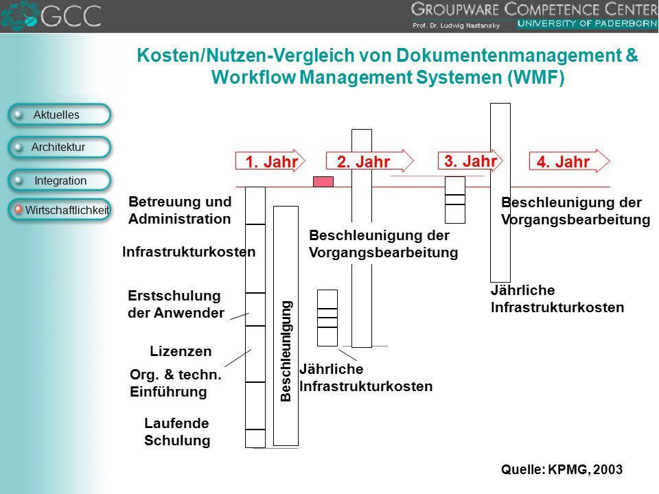Aktuelles Architektur Integration Wirtschaftlichkeit Kosten/Nutzen-Vergleich von Dokumentenmanagement & Workflow Management Systemen (WMF) 1. Jahr2. J