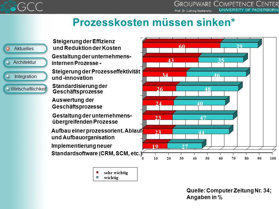 Aktuelles Architektur Integration Wirtschaftlichkeit Prozesskosten müssen sinken* Quelle: Computer Zeitung Nr. 34; Angaben in % Implementierung neuer