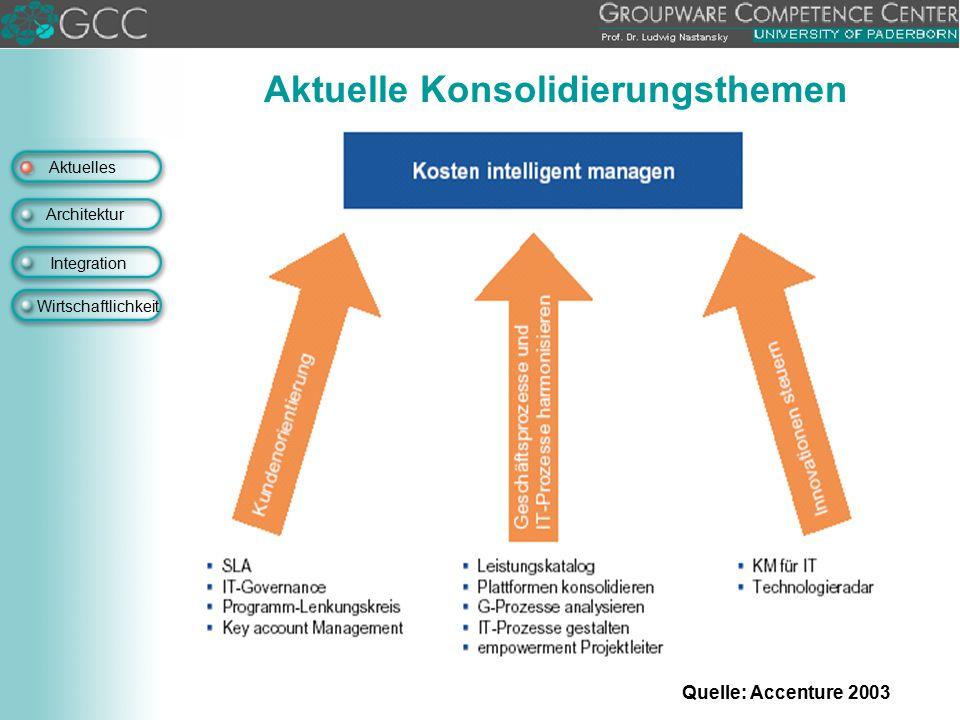 Aktuelles Architektur Integration Wirtschaftlichkeit Aktuelle Konsolidierungsthemen Quelle: Accenture 2003