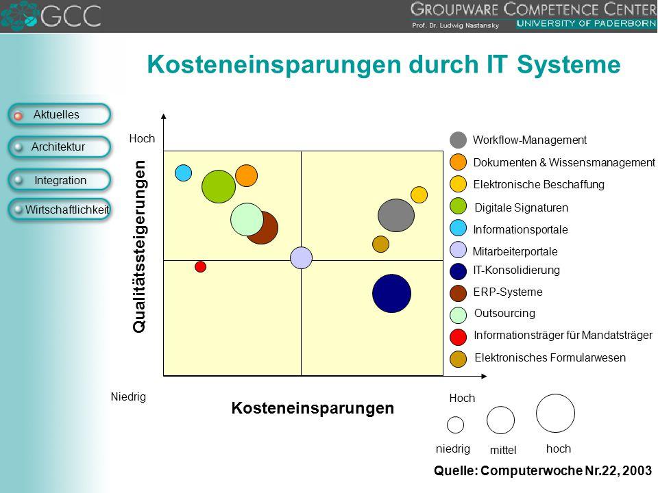 Aktuelles Architektur Integration Wirtschaftlichkeit Kosteneinsparungen durch IT Systeme Qualitätssteigerungen Kosteneinsparungen Niedrig Hoch niedrig