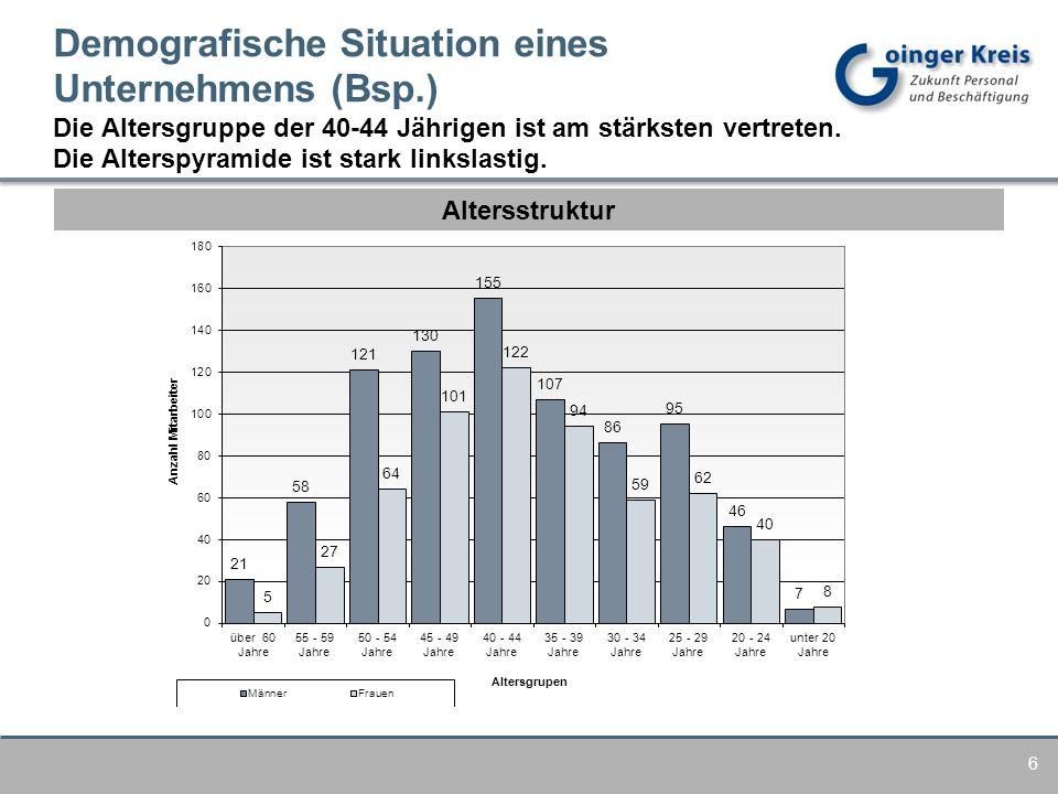Altersstruktur Demografische Situation eines Unternehmens (Bsp.) Die Altersgruppe der 40-44 Jährigen ist am stärksten vertreten.