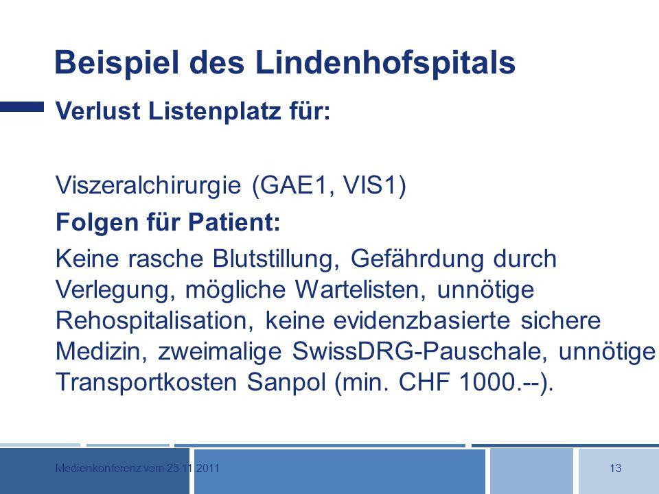 Beispiel des Lindenhofspitals Verlust Listenplatz für: Viszeralchirurgie (GAE1, VIS1) Folgen für Patient: Keine rasche Blutstillung, Gefährdung durch Verlegung, mögliche Wartelisten, unnötige Rehospitalisation, keine evidenzbasierte sichere Medizin, zweimalige SwissDRG-Pauschale, unnötige Transportkosten Sanpol (min.