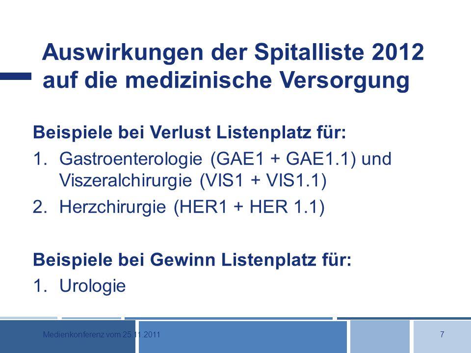Auswirkungen der Spitalliste 2012 auf die medizinische Versorgung Beispiele bei Verlust Listenplatz für: 1.Gastroenterologie (GAE1 + GAE1.1) und Viszeralchirurgie (VIS1 + VIS1.1) 2.Herzchirurgie (HER1 + HER 1.1) Beispiele bei Gewinn Listenplatz für: 1.Urologie 7Medienkonferenz vom 25.11.2011