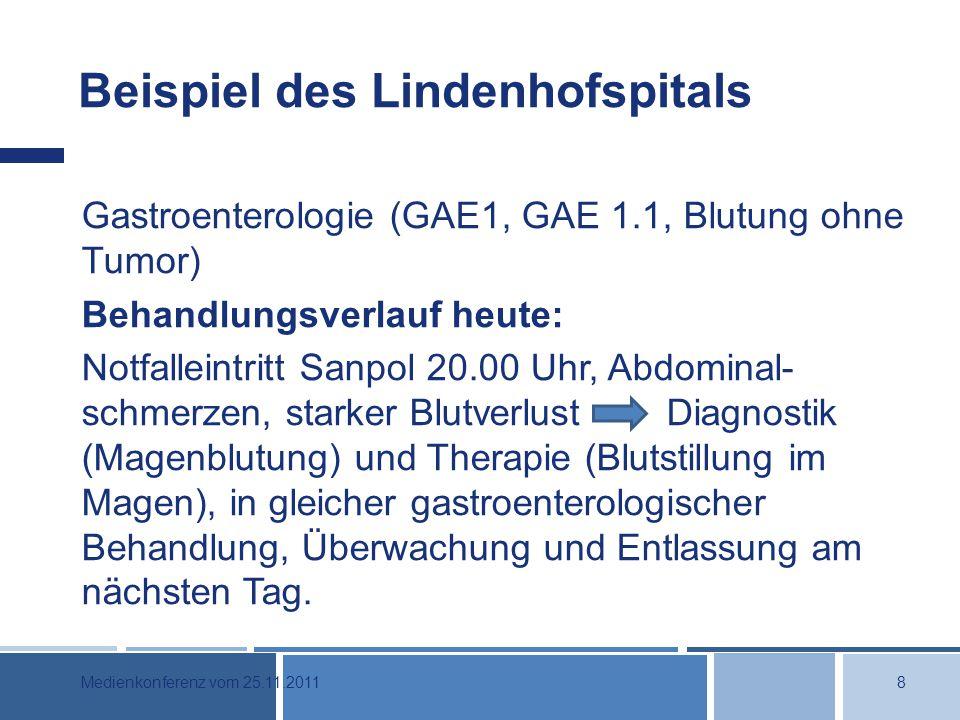 Beispiel des Lindenhofspitals Gastroenterologie (GAE1, GAE 1.1, Blutung ohne Tumor) Behandlungsverlauf heute: Notfalleintritt Sanpol 20.00 Uhr, Abdominal- schmerzen, starker Blutverlust Diagnostik (Magenblutung) und Therapie (Blutstillung im Magen), in gleicher gastroenterologischer Behandlung, Überwachung und Entlassung am nächsten Tag.