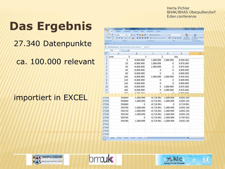 Herta Pichler BHAK/BHAS Oberpullendorf Eden conference Das Ergebnis 27.340 Datenpunkte ca.
