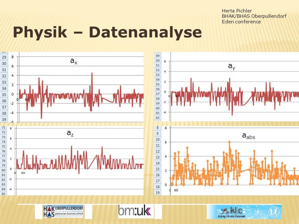 Herta Pichler BHAK/BHAS Oberpullendorf Eden conference Physik – Datenanalyse axax a abs ayay azaz