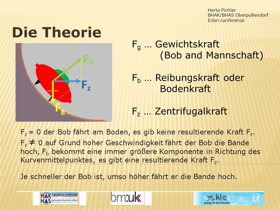 Herta Pichler BHAK/BHAS Oberpullendorf Eden conference Die Theorie F g … Gewichtskraft (Bob and Mannschaft) F b … Reibungskraft oder Bodenkraft F z … Zentrifugalkraft F z = 0 der Bob fährt am Boden, es gib keine resultierende Kraft F z.