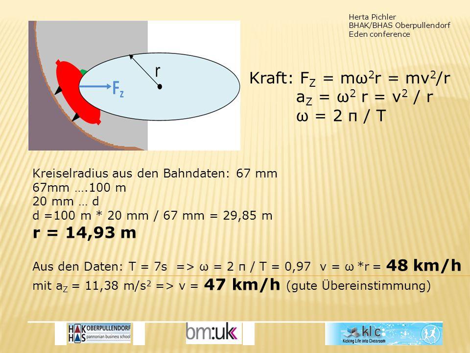 Herta Pichler BHAK/BHAS Oberpullendorf Eden conference Kreiselradius aus den Bahndaten: 67 mm 67mm ….100 m 20 mm … d d =100 m * 20 mm / 67 mm = 29,85 m r = 14,93 m Aus den Daten: T = 7s => ω = 2 π / T = 0,97 v = ω *r = 48 km/h mit a Z = 11,38 m/s 2 => v = 47 km/h (gute Übereinstimmung) Kraft: F Z = mω 2 r = mv 2 /r a Z = ω 2 r = v 2 / r ω = 2 π / T