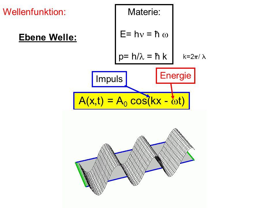 Wellenfunktion: Materie: E= h = ħ  p= h/ = ħ k k=2  / A(x,t) = A 0 cos(kx -  t) Ebene Welle:  x  p x  ħ Extremfall: scharfer Impuls p = ħ k Völlig delokalisiert (unendlich ausgedehnt) Impuls p x Ort x  x  p x  ħ