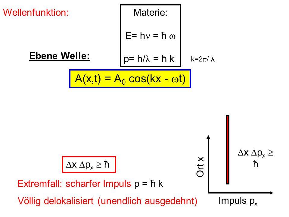 Wellenfunktion: A(x,t) = A 0 cos(kx -  t) Ebene Welle: Wellenpaket: Überlagerung aus Ebenen Wellen verschiedenen k Fourieranalyse: Aufbau aus harmonischen Schwingungen