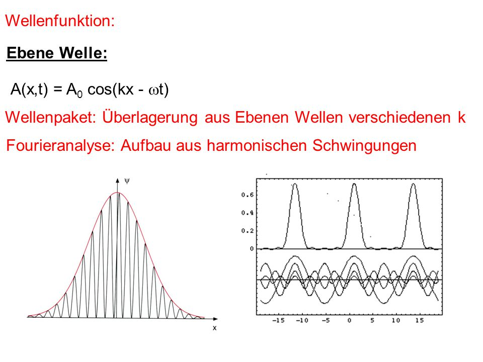 """ x  p x  ħ Heisenbergsche Unschärfe Relation Ort / Impuls Konsequenz: x Potentielle Energie xx pxpx QM: In einem Potentialtopf gibts immer eine """"Nullpunkts- schwingung"""