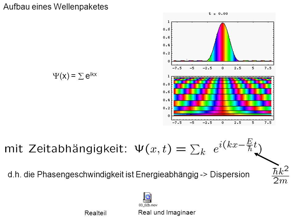 Heisenbergsche Unschärfe Relation  x  p x  ħ ħ = 1 10 -34 kg m 2 /sec Elektronen im Atom: Radius: 10 -10 m Elektronenimpuls>10 -24 kg m/sec m e =9 10 -31 kg -> 9 10 7 m/sec