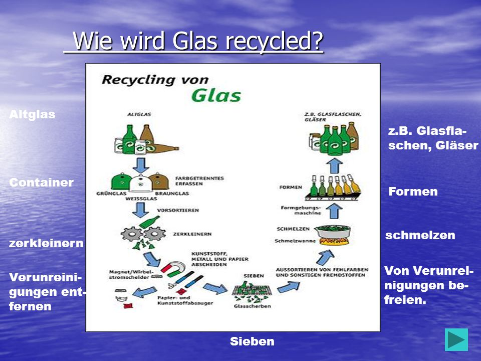 Wie wird Glas recycled.Wie wird Glas recycled.