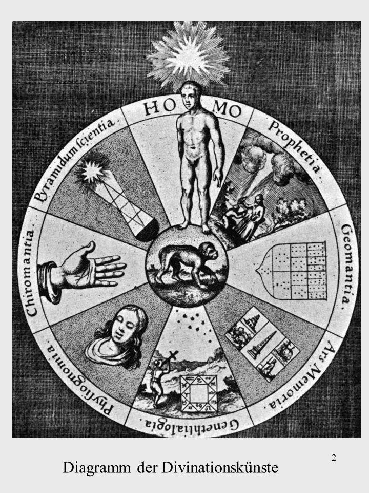 2 Diagramm der Divinationskünste