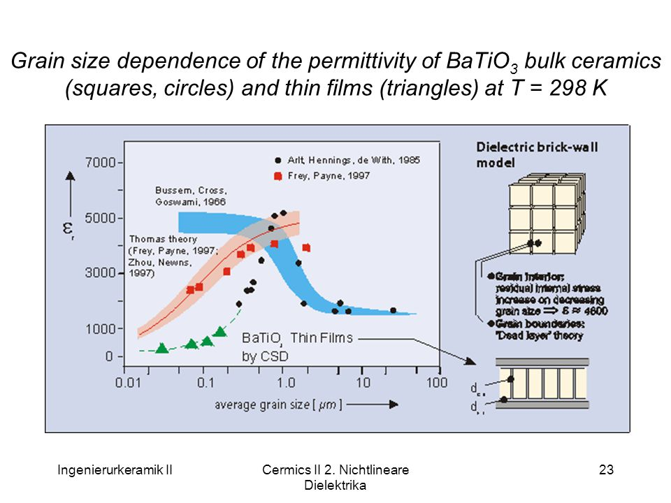 Ingenierurkeramik IICermics II 2. Nichtlineare Dielektrika 23 Grain size dependence of the permittivity of BaTiO 3 bulk ceramics (squares, circles) an