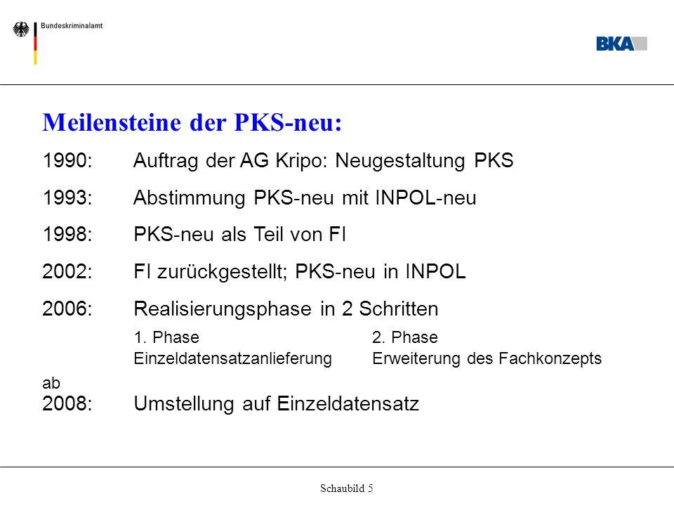 Schaubild 5 Meilensteine der PKS-neu: 1990: Auftrag der AG Kripo: Neugestaltung PKS 1993: Abstimmung PKS-neu mit INPOL-neu 1998: PKS-neu als Teil von FI 2002: FI zurückgestellt; PKS-neu in INPOL 2006: Realisierungsphase in 2 Schritten 1.