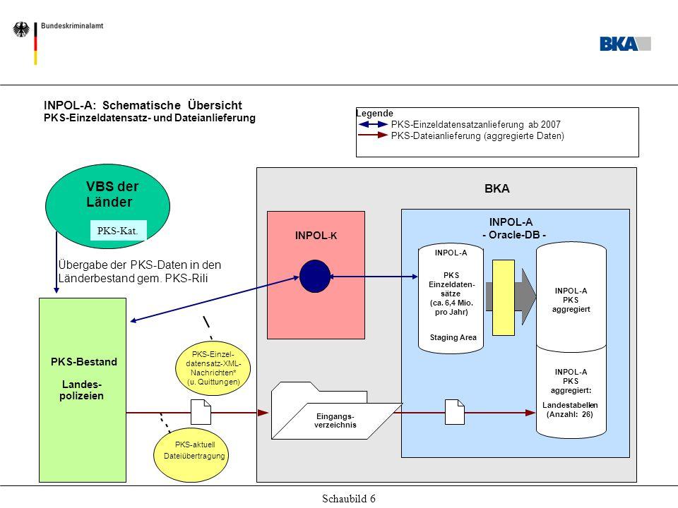 Schaubild 6 BKA INPOL-A - Oracle-DB - PKS-Einzeldatensatzanlieferung ab 2007 PKS-Dateianlieferung (aggregierte Daten) INPOL-A: Schematische Übersicht PKS-Einzeldatensatz- und Dateianlieferung Aggregation INPOL-A PKS Einzeldaten- sätze (ca.