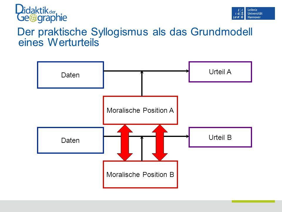 Der praktische Syllogismus als das Grundmodell eines Werturteils Daten Moralische Position A Urteil A Daten Moralische Position B Urteil B