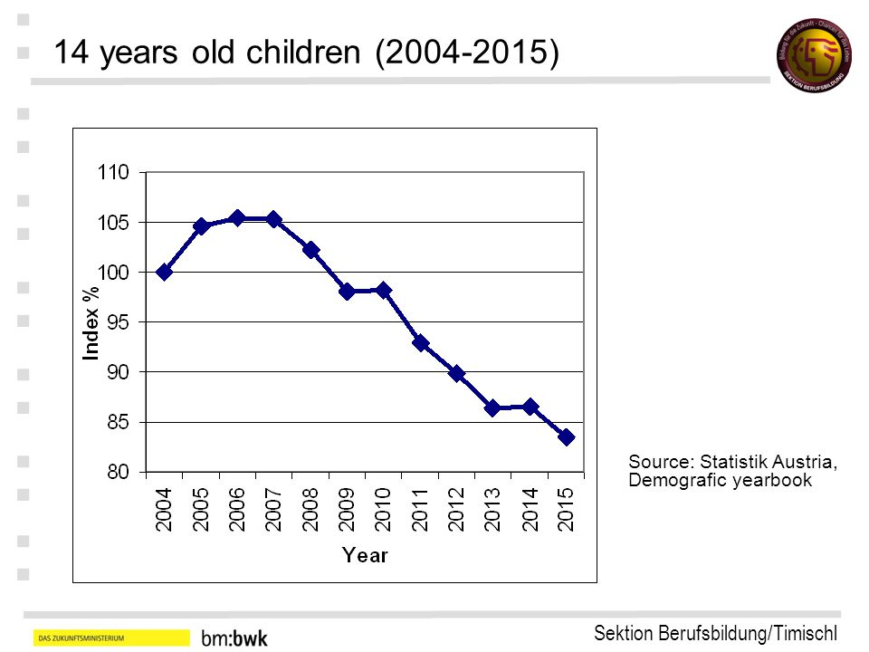 Sektion Berufsbildung/Timischl : : : : : : : 14 years old children (2004-2015) Source: Statistik Austria, Demografic yearbook