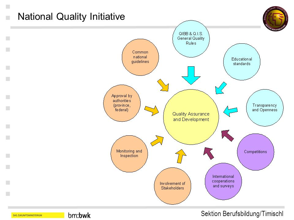 Sektion Berufsbildung/Timischl : : : : : : : National Quality Initiative