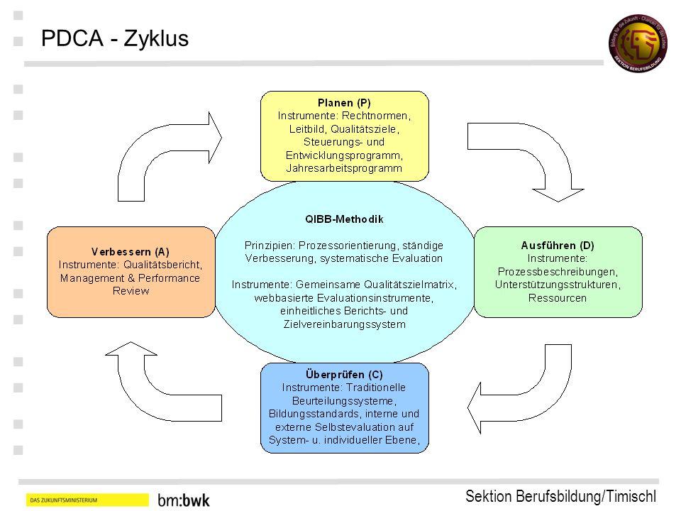 Sektion Berufsbildung/Timischl : : : : : : : PDCA - Zyklus