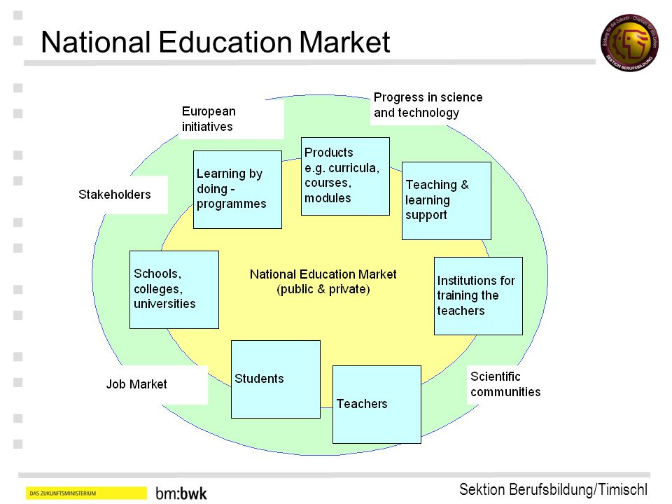 Sektion Berufsbildung/Timischl : : : : : : : National Education Market