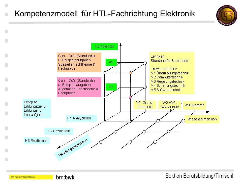 Sektion Berufsbildung/Timischl : : : : : : : Kompetenzmodell für HTL-Fachrichtung Elektronik