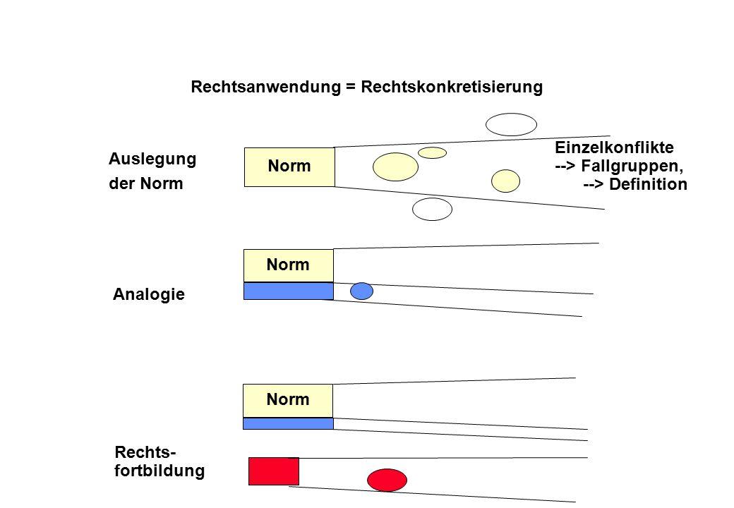 Rechtsanwendung = Rechtskonkretisierung Auslegung der Norm Norm Analogie Norm Rechts- fortbildung Norm Einzelkonflikte --> Fallgruppen, --> Definition