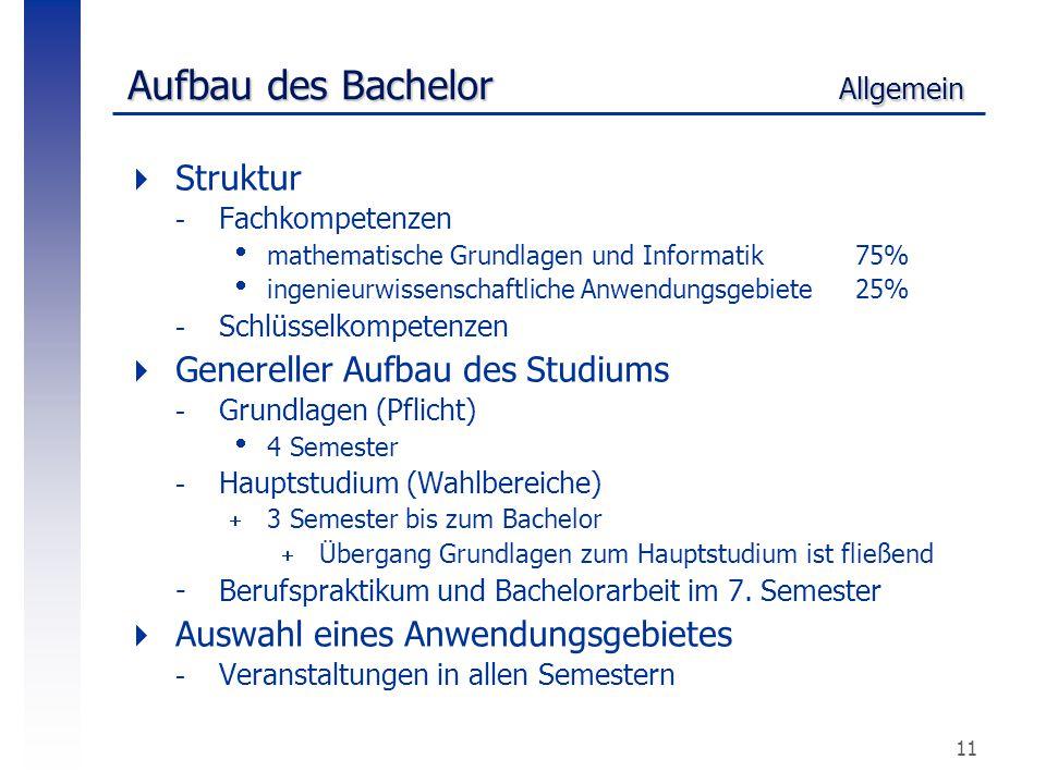 11 Aufbau des Bachelor Allgemein  Struktur -Fachkompetenzen  mathematische Grundlagen und Informatik 75%  ingenieurwissenschaftliche Anwendungsgebi