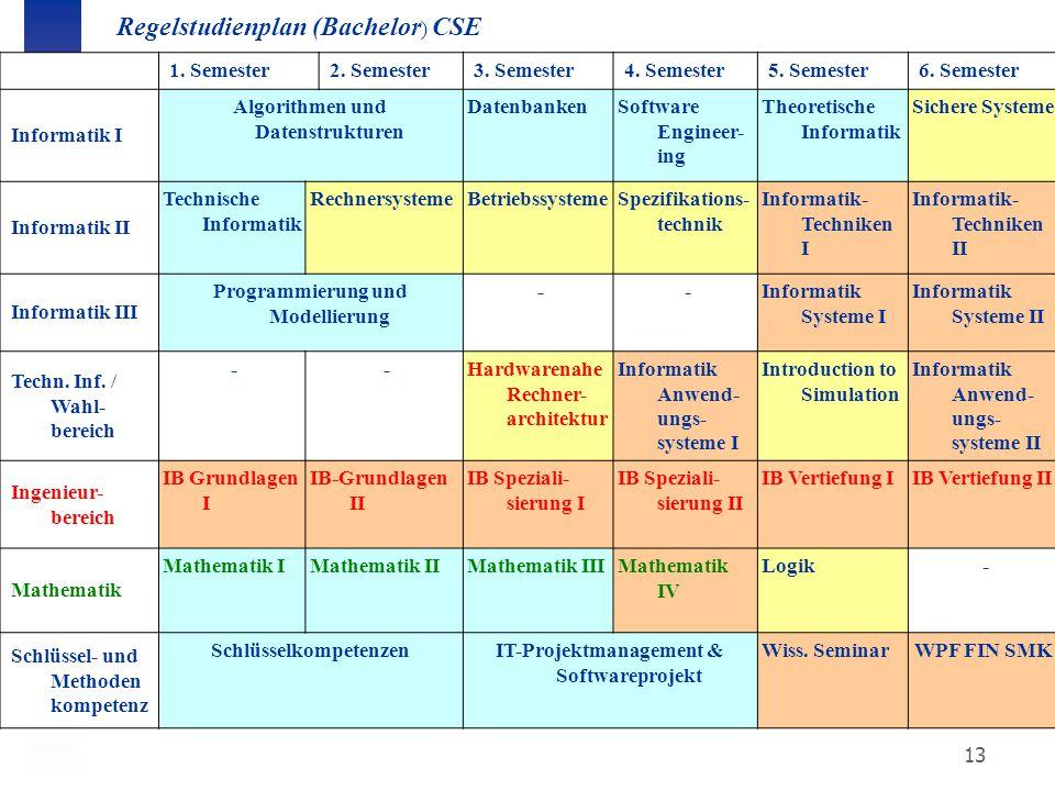 13 Regelstudienplan (Bachelor ) CSE 1. Semester2. Semester3. Semester4. Semester5. Semester6. Semester Informatik I Algorithmen und Datenstrukturen Da