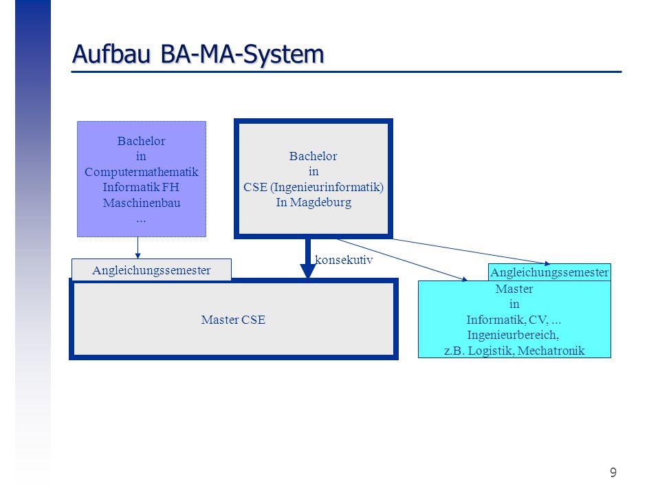 9 Aufbau BA-MA-System Bachelor in CSE (Ingenieurinformatik) In Magdeburg Master CSE Bachelor in Computermathematik Informatik FH Maschinenbau... Angle