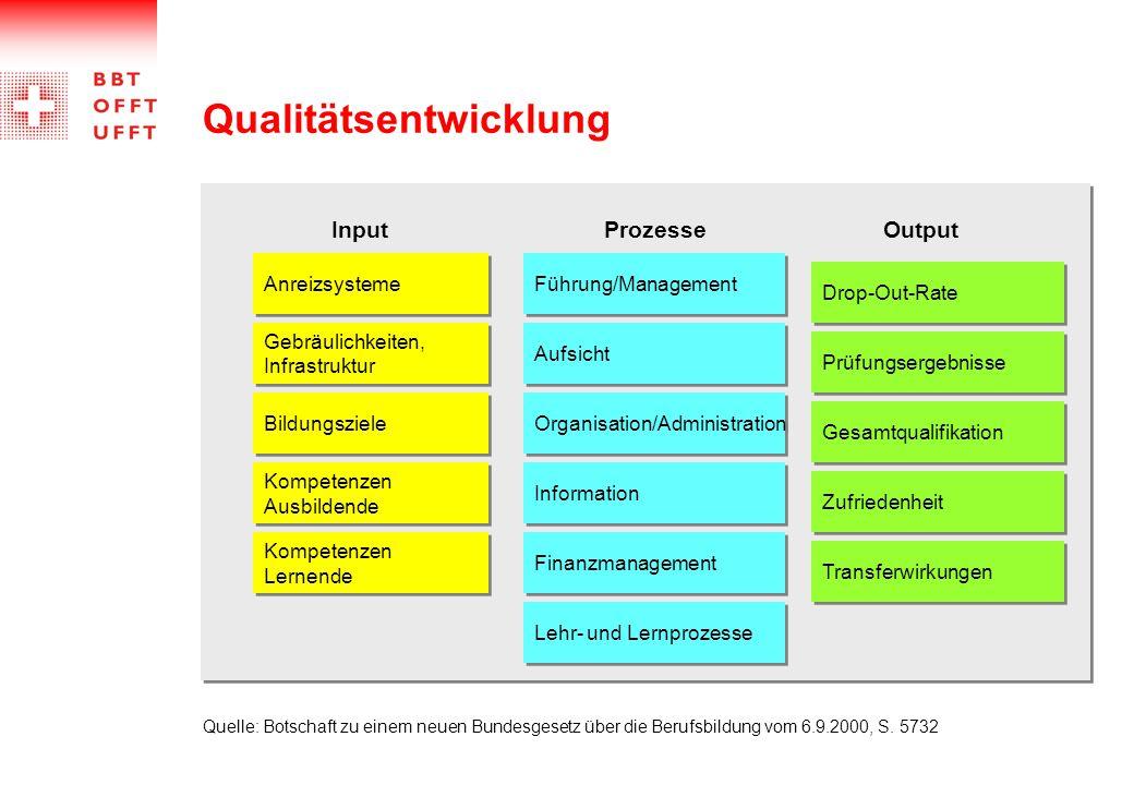 Anreizsysteme Gebräulichkeiten, Infrastruktur Gebräulichkeiten, Infrastruktur Bildungsziele Kompetenzen Ausbildende Kompetenzen Ausbildende Kompetenze