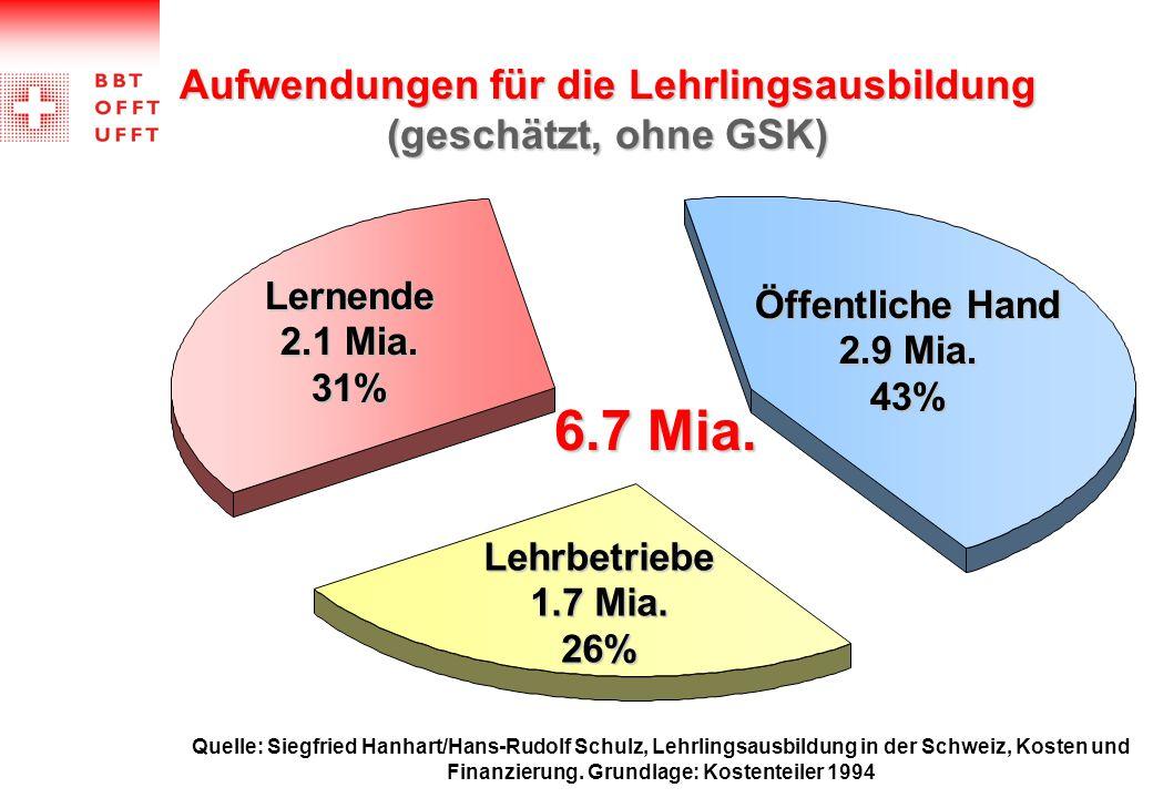 Aufwendungen für die Lehrlingsausbildung (geschätzt, ohne GSK) Quelle: Siegfried Hanhart/Hans-Rudolf Schulz, Lehrlingsausbildung in der Schweiz, Koste