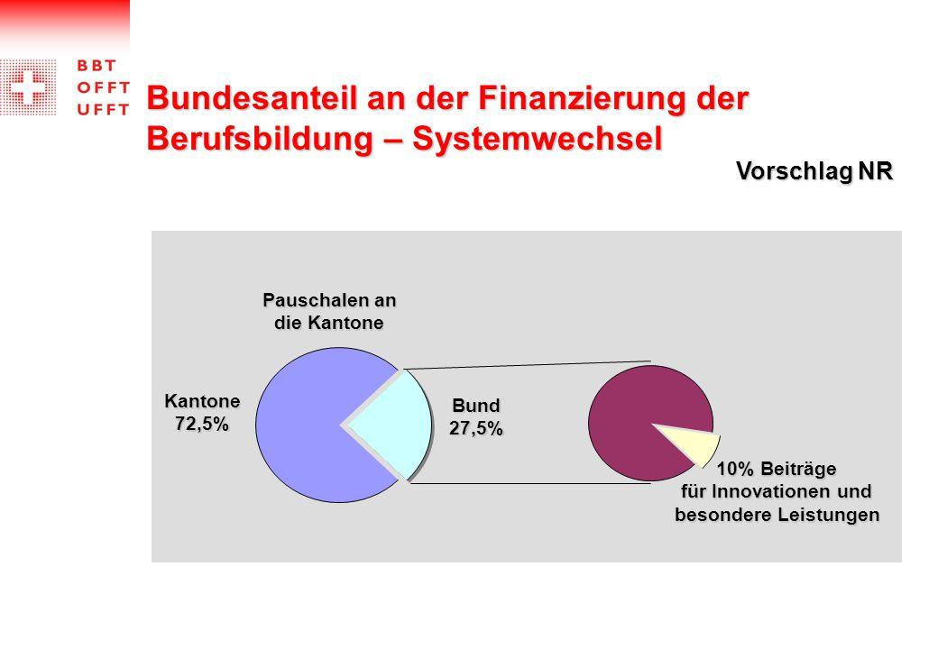 Pauschalen an die Kantone Kantone72,5% Bund27,5% 10% Beiträge für Innovationen und besondere Leistungen Bundesanteil an der Finanzierung der Berufsbil