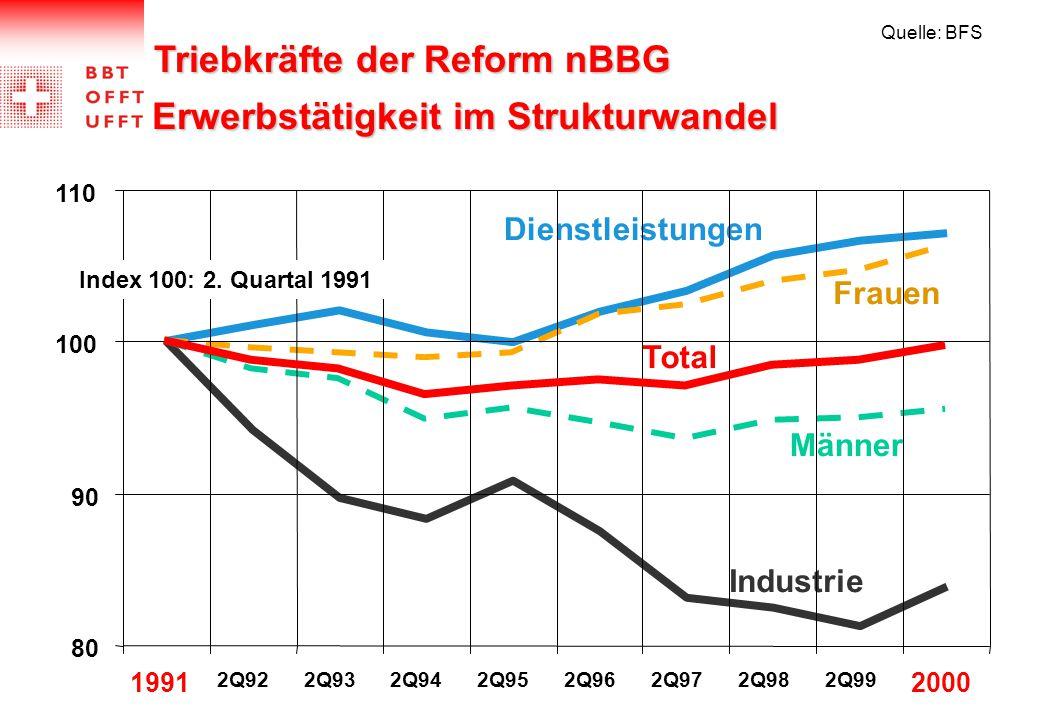 Erwerbstätigkeit im Strukturwandel Quelle: BFS Industrie Dienstleistungen Männer Frauen 80 90 100 110 1991 2Q922Q932Q942Q952Q962Q972Q982Q99 2000 Total