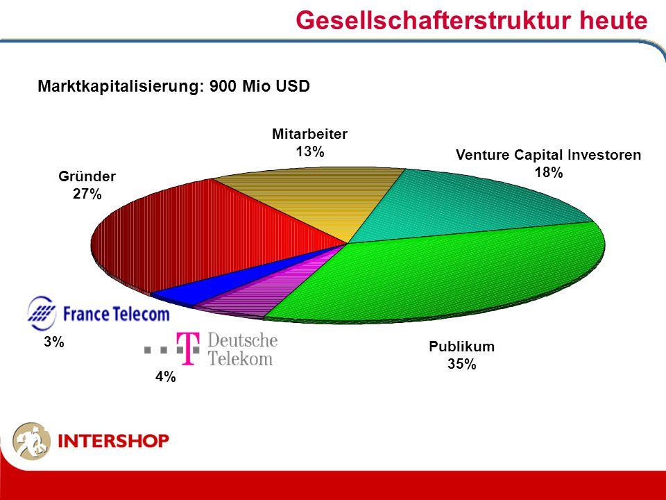 Gesellschafterstruktur heute Venture Capital Investoren 18% Mitarbeiter 13% 4% Gründer 27% 3% Publikum 35% Marktkapitalisierung: 900 Mio USD