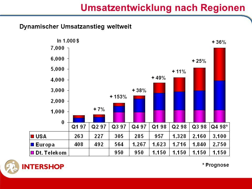 Dynamischer Umsatzanstieg weltweit In 1.000 $ Umsatzentwicklung nach Regionen * Prognose + 49% + 153% + 7% + 38% + 11% + 36% + 25%