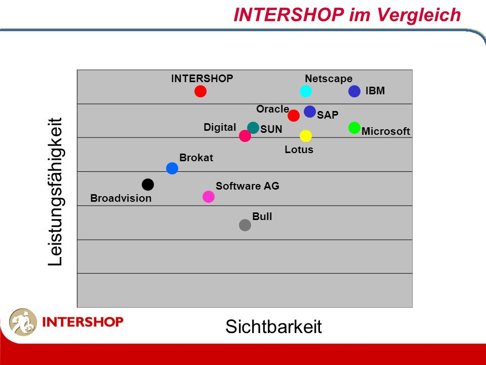 Leistungsfähigkeit Sichtbarkeit INTERSHOP Brokat Software AG Lotus Microsoft Digital Oracle SAP Broadvision Bull SUN INTERSHOP im Vergleich IBM Netsca