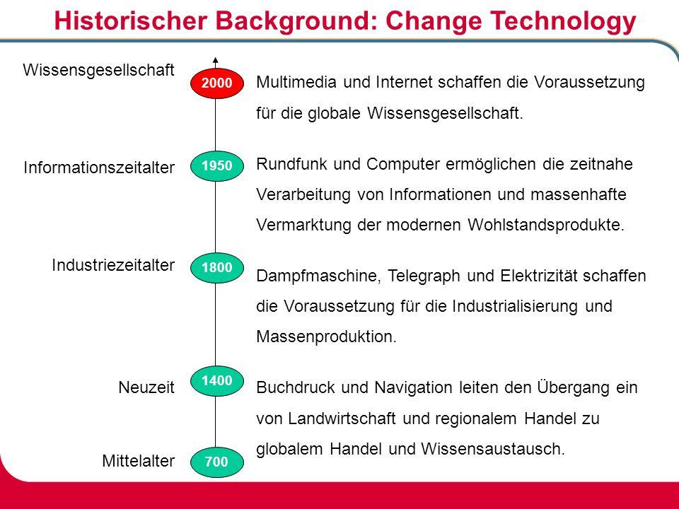 Historischer Background: Change Technology Wissensgesellschaft Informationszeitalter Industriezeitalter Neuzeit Mittelalter 700 1800 1950 Multimedia u