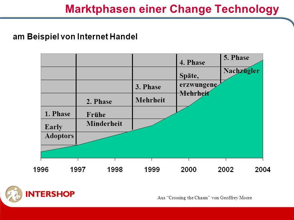 Marktphasen einer Change Technology 1. Phase Early Adoptors 2. Phase Frühe Minderheit 3. Phase Mehrheit 4. Phase Späte, erzwungene Mehrheit 5. Phase N