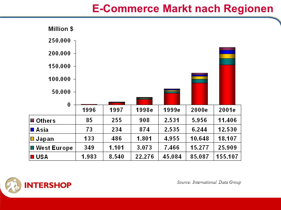 Million $ E-Commerce Markt nach Regionen Source: International Data Group