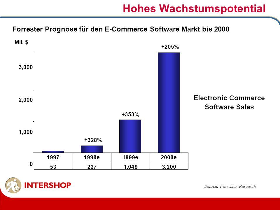 Hohes Wachstumspotential Forrester Prognose für den E-Commerce Software Markt bis 2000 Mil. $ Source: Forrester Research 3,000 2,000 1,000 0 +328% +35