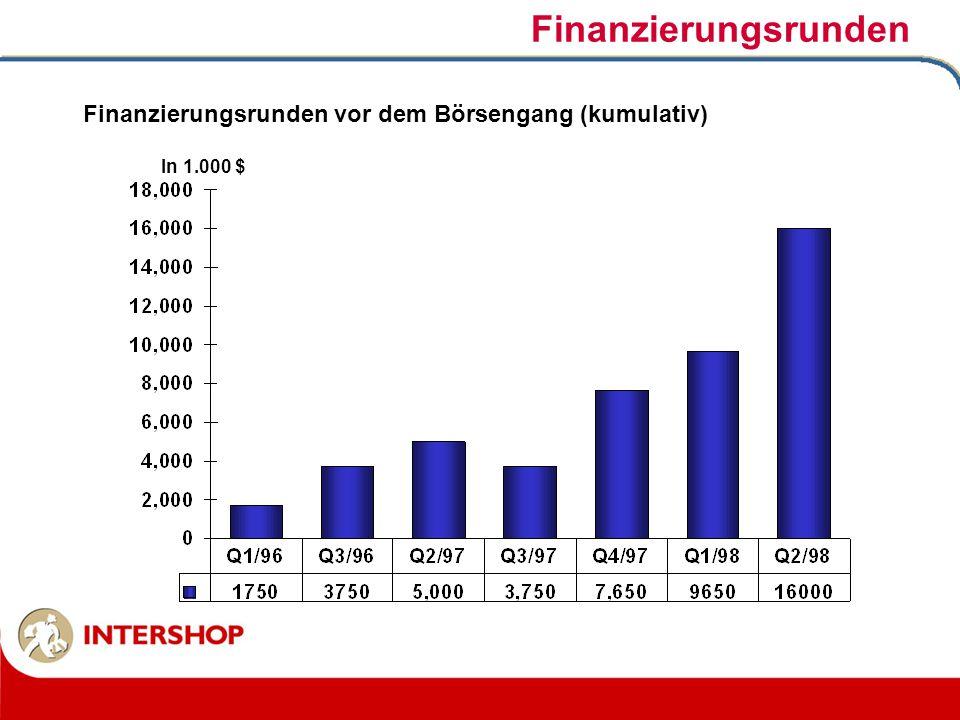 Finanzierungsrunden Finanzierungsrunden vor dem Börsengang (kumulativ) In 1.000 $