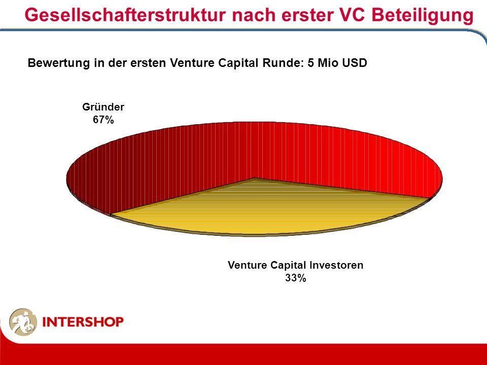 Gesellschafterstruktur nach erster VC Beteiligung Venture Capital Investoren 33% Gründer 67% Bewertung in der ersten Venture Capital Runde: 5 Mio USD