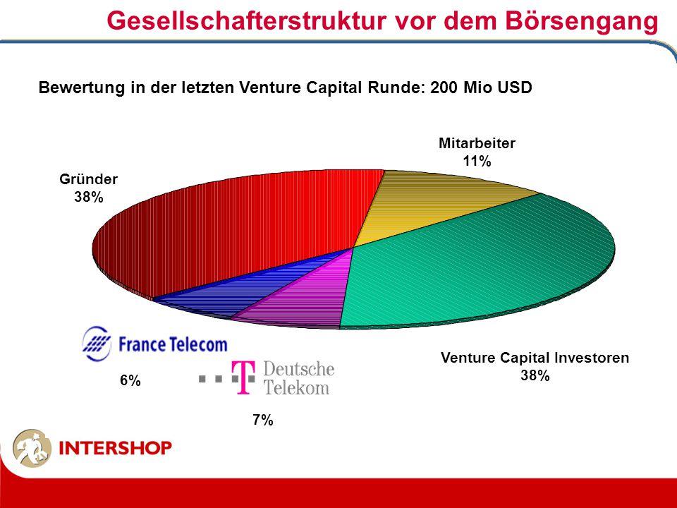 Gesellschafterstruktur vor dem Börsengang Venture Capital Investoren 38% Mitarbeiter 11% 7% Gründer 38% 6% Bewertung in der letzten Venture Capital Ru